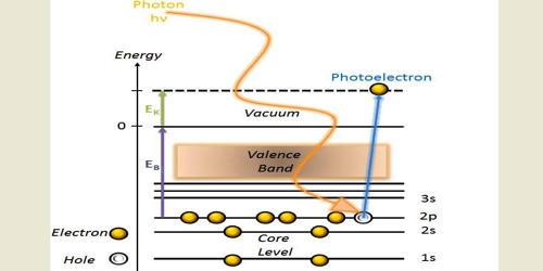 Photoemission Spectroscopy (PES)