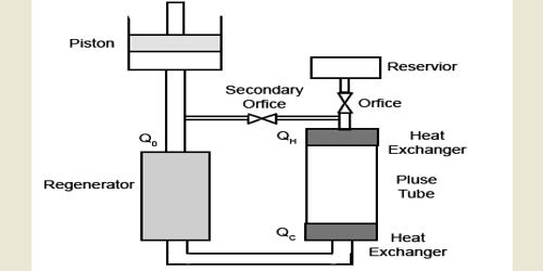 Pulse Tube Refrigerator (PTR)