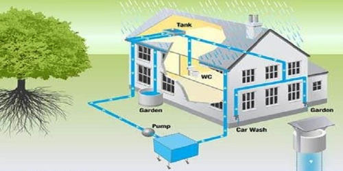 Rainwater Harvesting Method
