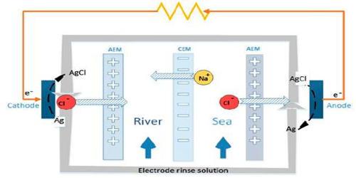 Reverse Electrodialysis (RED)