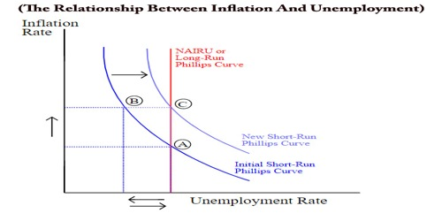 The Relationship Between Inflation And Unemployment