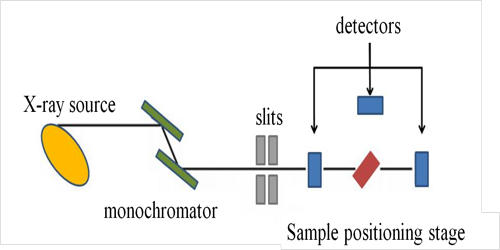 X-ray absorption spectroscopy (XAS)