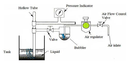 Air Purge System