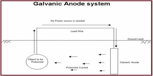 Galvanic Anode