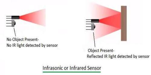 Infrared Point Sensor