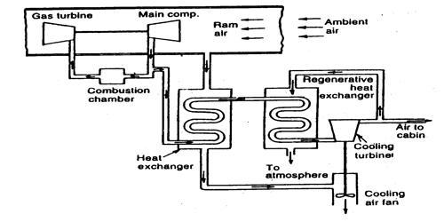 Regenerative Cooling