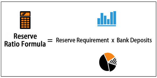 Reserve Requirement – a Central Bank Regulation