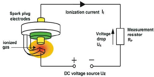 Spark Ionization