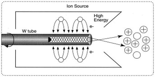 Thermal Ionization