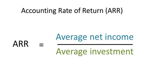 Concept of Accounting Rate of Return (ARR)