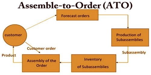 Assemble-to-Order (ATO)