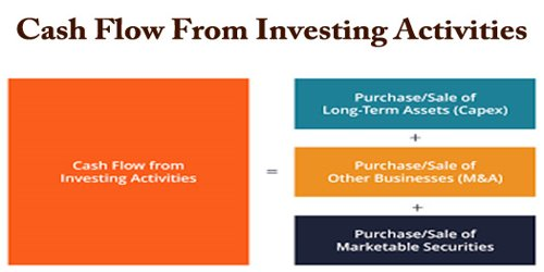 Cash Flow From Investing Activities