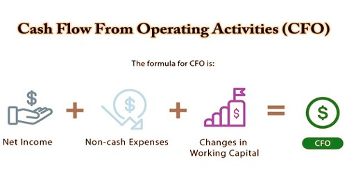 Cash Flow From Operating Activities (CFO)
