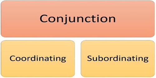 Comparison between Coordinating and Subordinating Conjunction