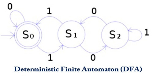 Deterministic Finite Automaton (DFA)