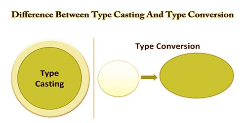 Difference Between Type Casting And Type Conversion