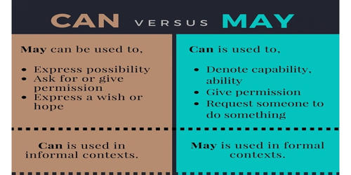 Difference between Can and May
