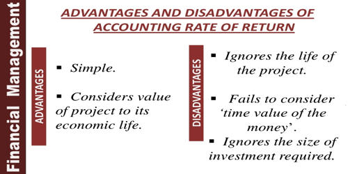 Disadvantages of Accounting Rate of Return (ARR)