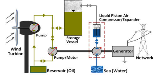Ionic Liquid Piston Compressor
