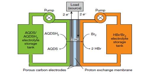 Polysulfide Bromide Battery