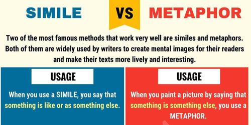 Dissimilarities between Simile and Metaphor