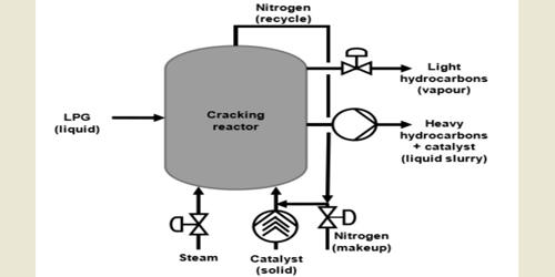 Steam Cracking