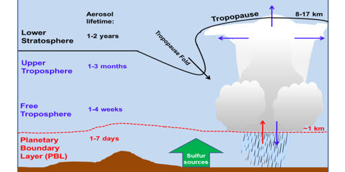 Stratospheric Sulfur Aerosol