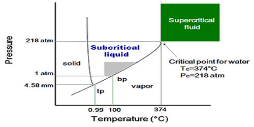 Supercritical Fluid (SCF)