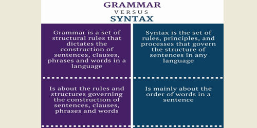Difference between Syntax and Grammar
