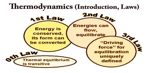 Thermodynamics (Introduction, Laws)