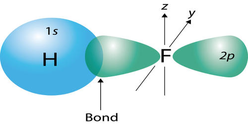 Valence Bond (VB) Theory