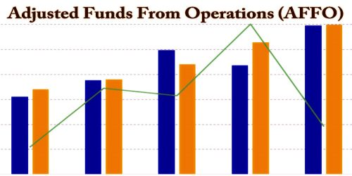 Adjusted Funds From Operations (AFFO)