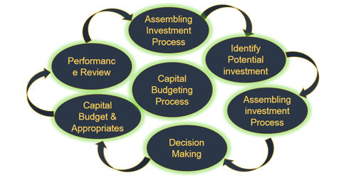 Capital Budgeting Process