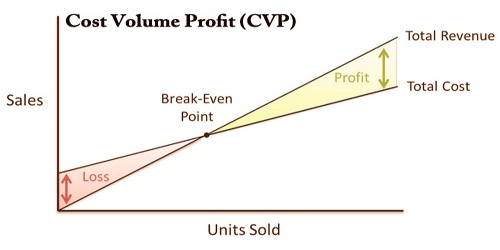 Cost Volume Profit (CVP)