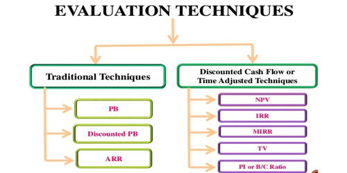 Evaluation Techniques of Capital Budgeting