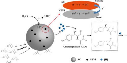 Nanoscale Iron Particles