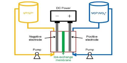 Vanadium Redox Battery