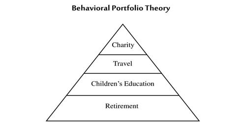 Behavioral Portfolio Theory (BPT)