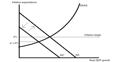 Market Monetarism