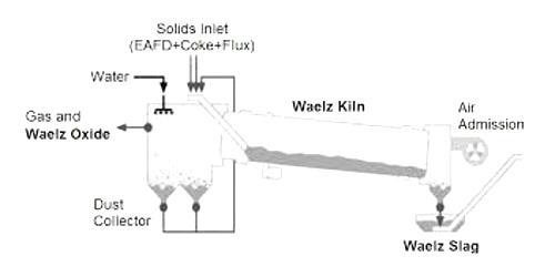 Waelz Process