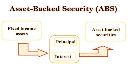 Asset-Backed Security (ABS)