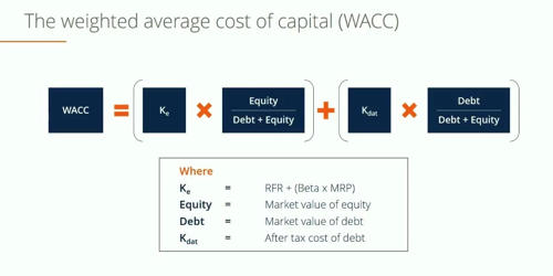 Calculation Process of Weighted Average Cost of Capital (WACC)