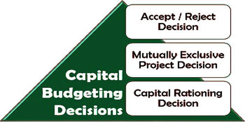 Concept of Capital Budgeting Decision