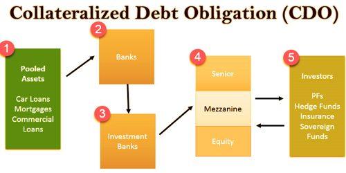 Collateralized Debt Obligation (CDO)
