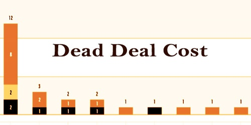 Dead Deal Cost