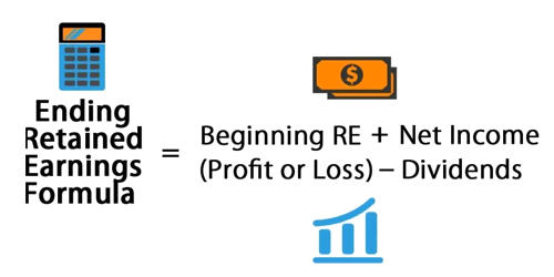 Determination of Cost of Retained Earnings