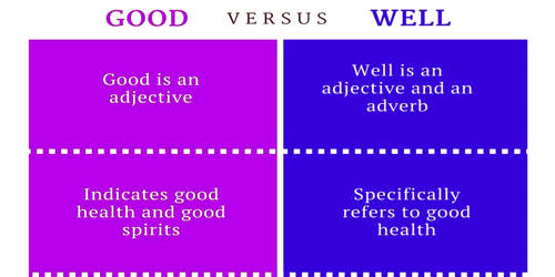 Difference between Good and Well