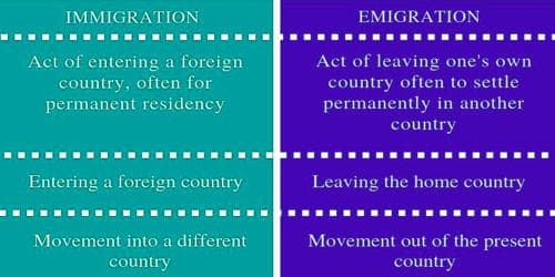 Difference between Immigrate and Emigrate