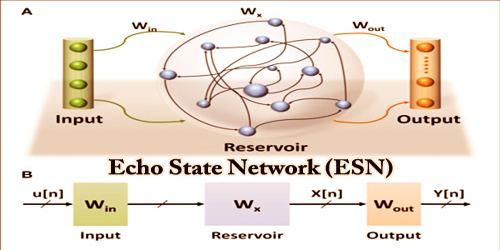 Echo State Network (ESN)