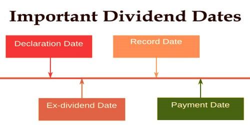 Important Dividend Dates